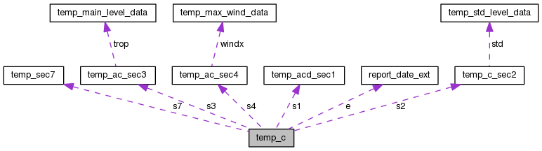 bufr2synop: temp_c Struct Reference